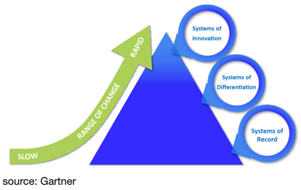 gartner-innovation-pyramid
