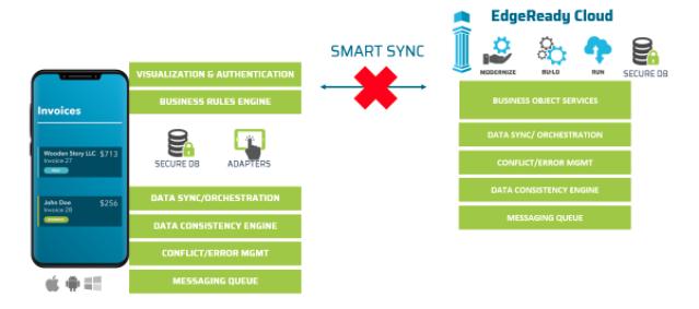 Data synchronization and orchestration in offline mobile application development | PIllir